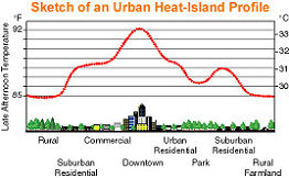 Urban Heat Island Graphic 2